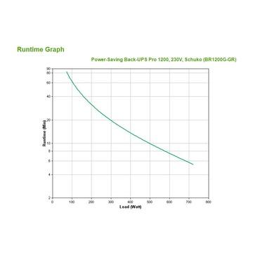 APC Back-UPS Pro A linea interattiva 1200 VA 720 W