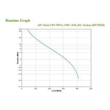 APC BX750MI A linea interattiva 750 VA 410 W 4 presa(e) AC
