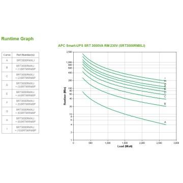 APC Smart-UPS On-Line Doppia Conversione 3000VA 10AC