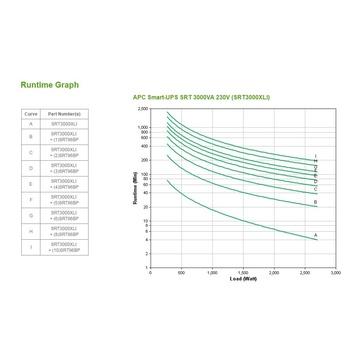 APC Smart-UPS On-Line UPS Doppia conversione (online) 3000 VA 2700 W 10 presa(e) AC