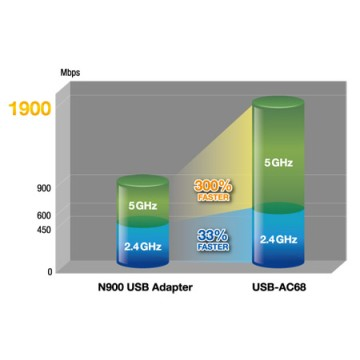 Asus USB-AC68 AC1900 Dual-Band USB adattatore Wi-Fi