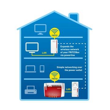 AVM FRITZ! 1260E WLAN 1200Mbit/s Collegamento LAN Wi-Fi Bianco
