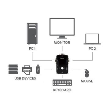 Hamlet KVM SWITCH PER 2 PC + 3 USB+ VGA.