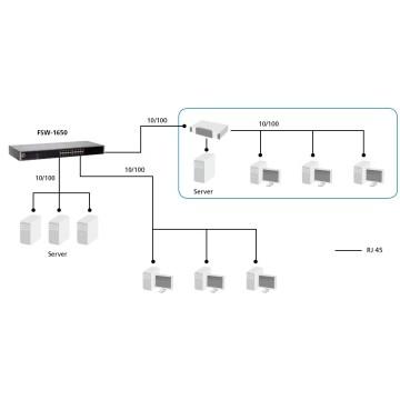 Level One FSW-1650 16-Port-Fast Ethernet