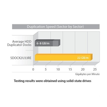 STARTECH Duplicatore Autonomo rapido USB 3.0 eSATA per disco rigido SATA 6Gbps - Clonatore HDD